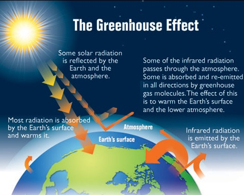 greenhouseeffect